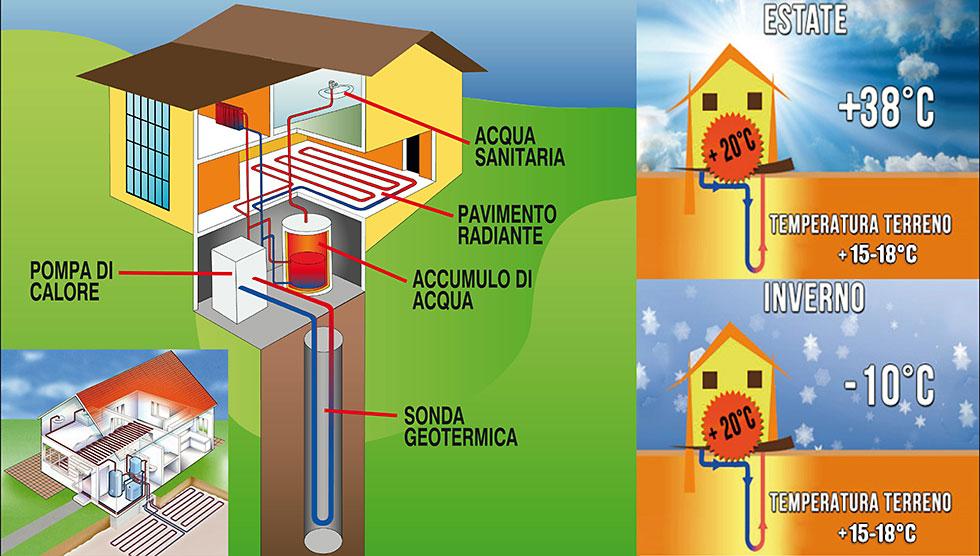 Riscaldare Edifici Con La Geotermia Abruzzo Marche